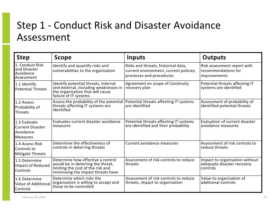 Risk Assessment Contingency Plan Business