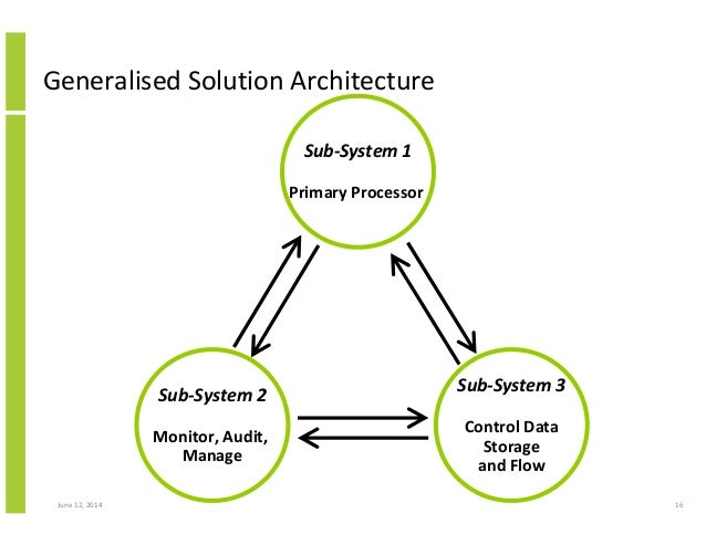 Solution Architect - Van Aken Consulting : Van Aken Consulting