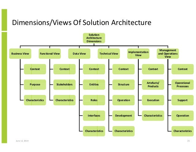 Enterprise & Solution Architecture | Octo Consulting Group