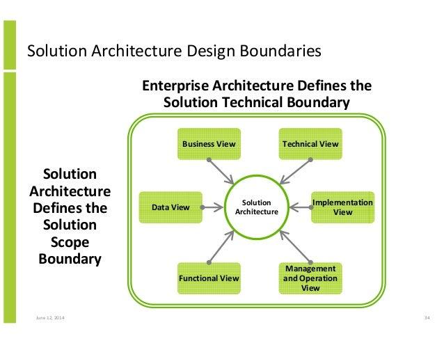 ... 34. Solution Architecture Design ...