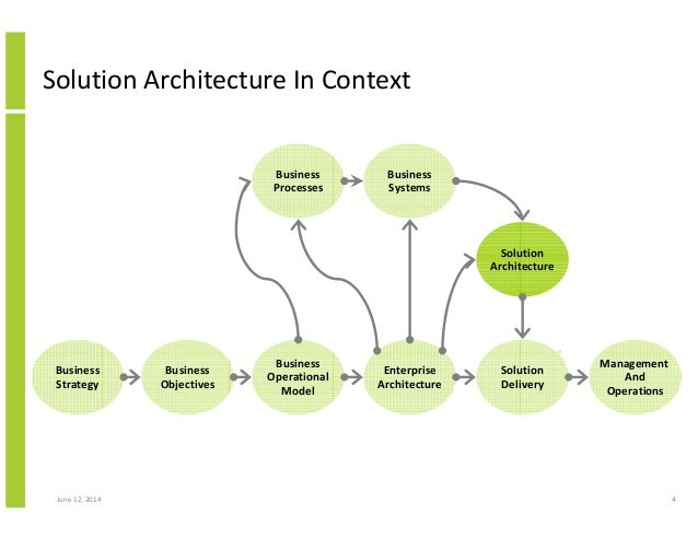 structured approach to solution architecture 4 638?cb=1422602629 structured approach to solution architecture