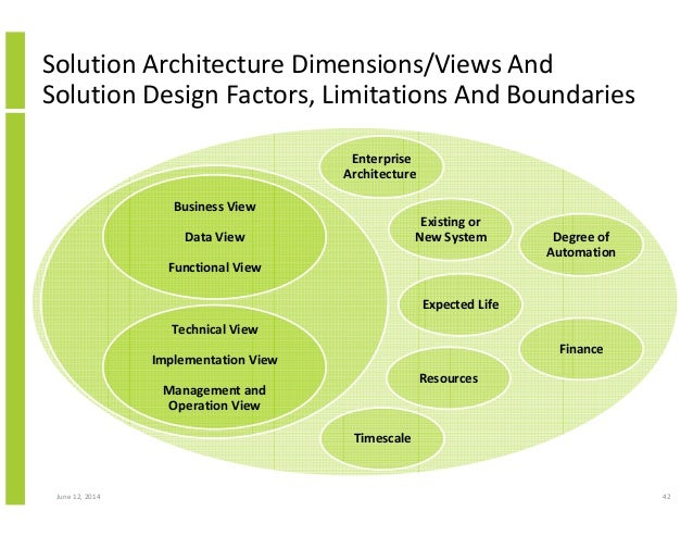 Delighful Architecture Design Technical Process Ppt 6 Step Intended Inspiration