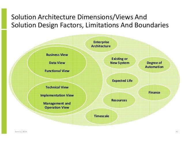 ... Architecture Dimensions/Views; 42.