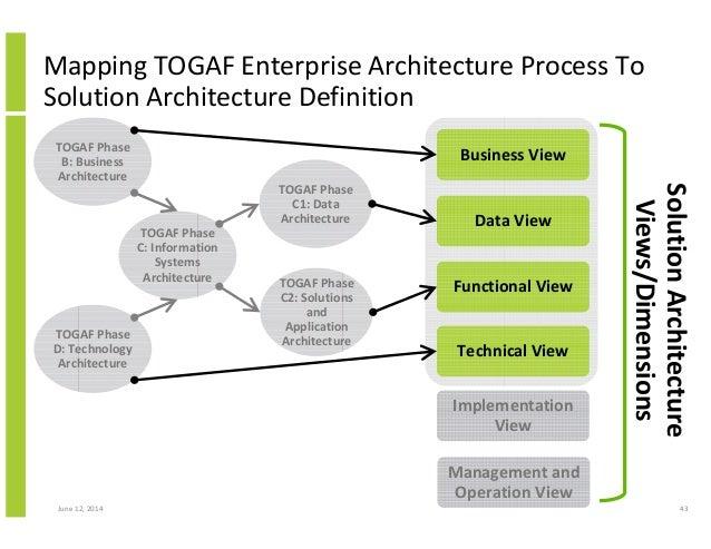 Togaf Solution Architecture Diagram Circuit Connection Diagram