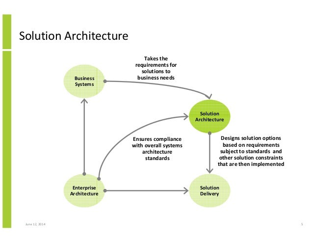 structured approach to solution architecture 5 638?cb=1422602629 structured approach to solution architecture