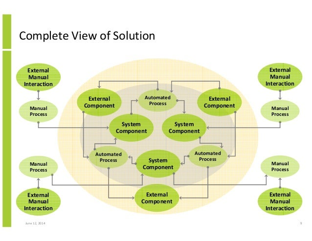 structured approach to solution architecture 9 638?cb=1422602629 structured approach to solution architecture solution architecture diagram at aneh.co