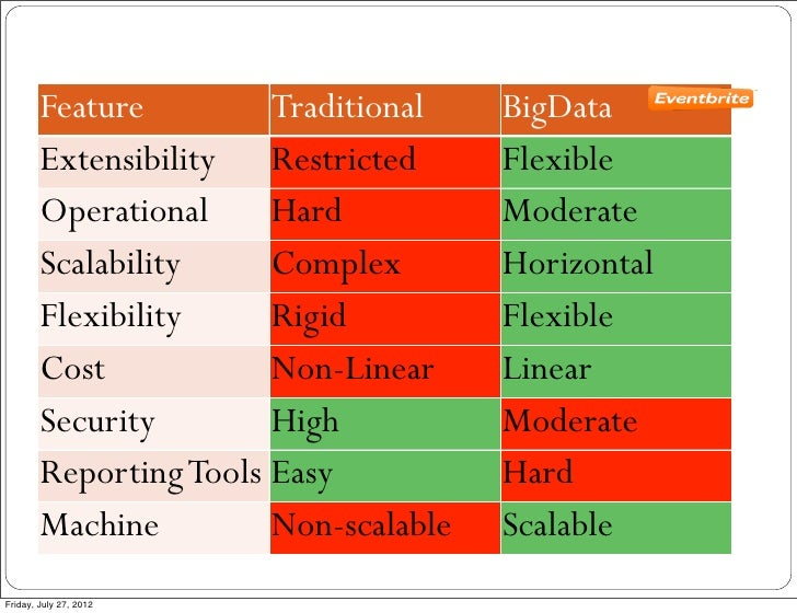 Feature         Traditional    BigData        Extensibility Restricted       Flexible        Operational     Hard         ...