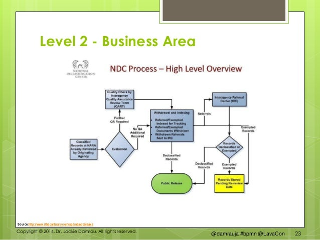Level 2 Business Process Diagram Block And Schematic Diagrams