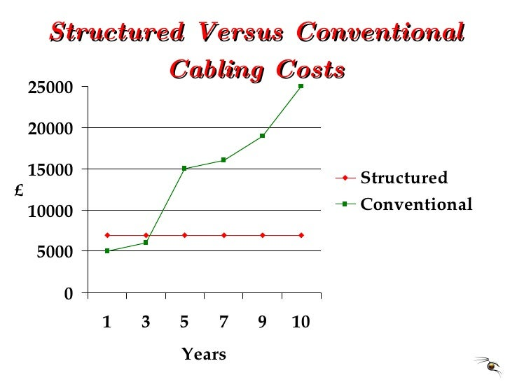 Structured Versus Conventional Cabling Costs