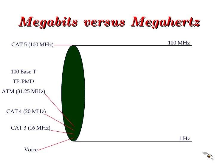 Megabits versus Megahertz 1 Hz 100 MHz CAT 5 (100 MHz) Voice  CAT 3 (16 MHz) CAT 4 (20 MHz) 100 Base T TP-PMD ATM (31.25 M...
