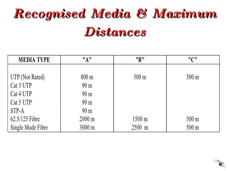 Recognised Media & Maximum Distances