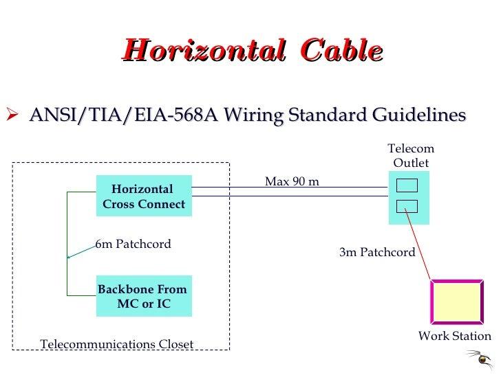Horizontal Cable <ul><li>ANSI/TIA/EIA-568A Wiring Standard Guidelines </li></ul>Horizontal  Cross Connect Backbone From  M...