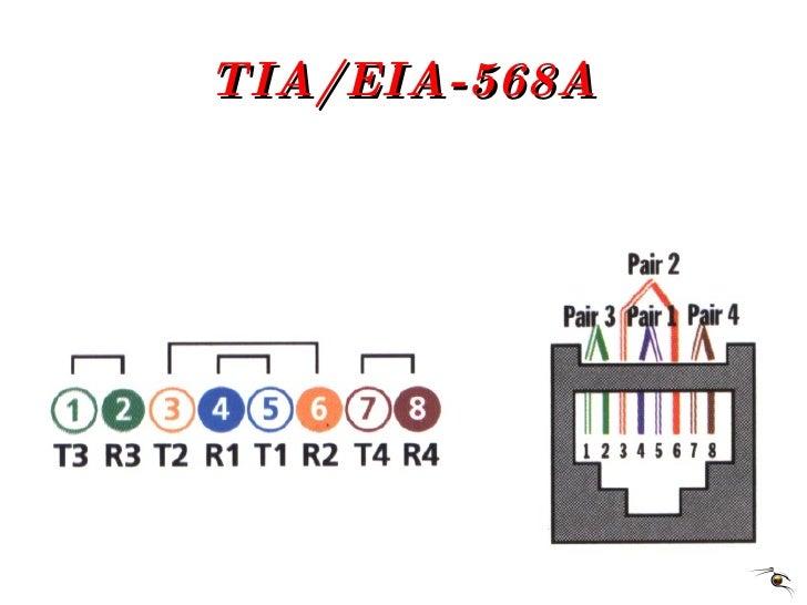 TIA/EIA-568A