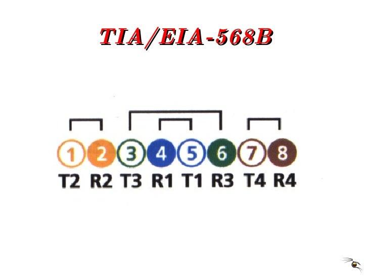 TIA/EIA-568B