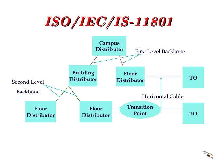 ISO/IEC/IS-11801 Campus Distributor Building Distributor Floor Distributor Floor Distributor Floor Distributor TO TO Horiz...