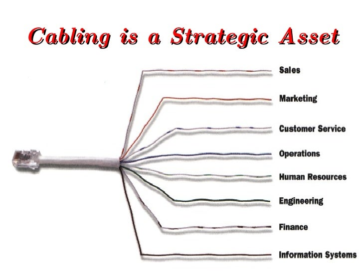 Cabling is a Strategic Asset