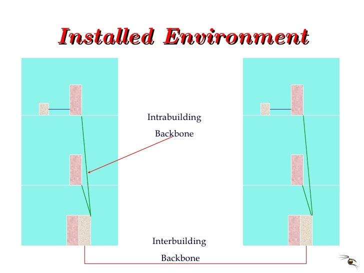 Installed Environment Interbuilding  Backbone Intrabuilding Backbone