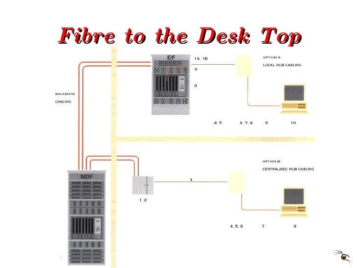 Fibre to the Desk Top
