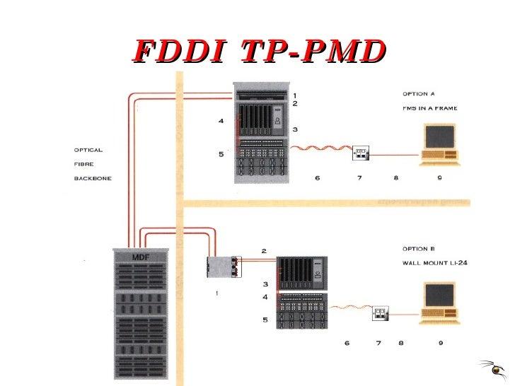 FDDI TP-PMD