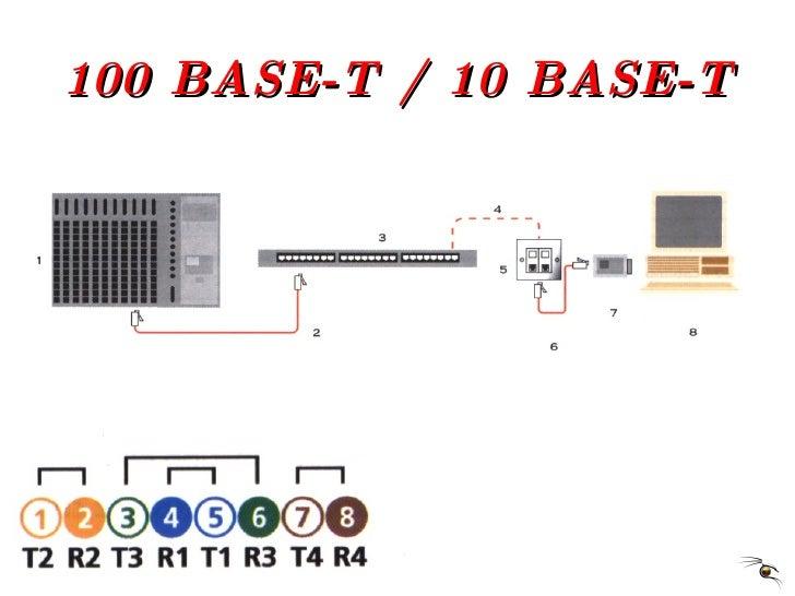 100 BASE-T / 10 BASE-T