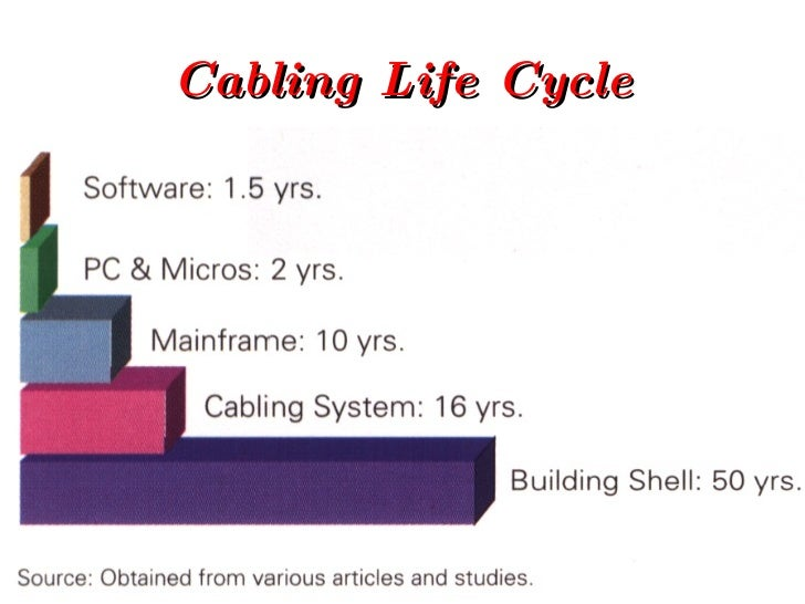 Cabling Life Cycle
