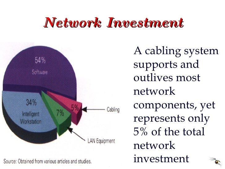 Network Investment A cabling system supports and outlives most network components, yet represents only 5% of the total net...