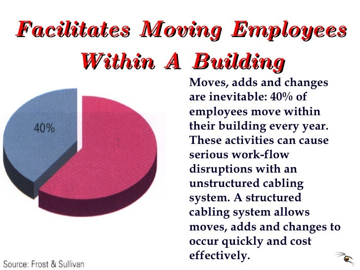 Facilitates Moving Employees Within A Building Moves, adds and changes are inevitable: 40% of employees move within their ...