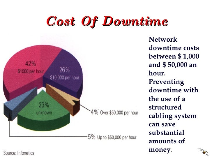 Cost Of Downtime Network downtime costs between $ 1,000 and $ 50,000 an hour. Preventing downtime with the use of a struct...