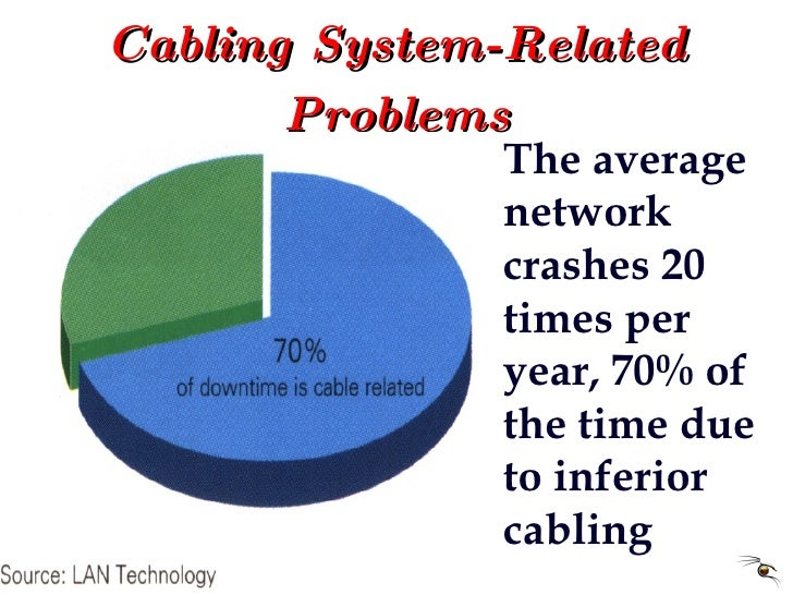 Cabling System-Related Problems The average  network crashes 20 times per year, 70% of the time due to inferior cabling