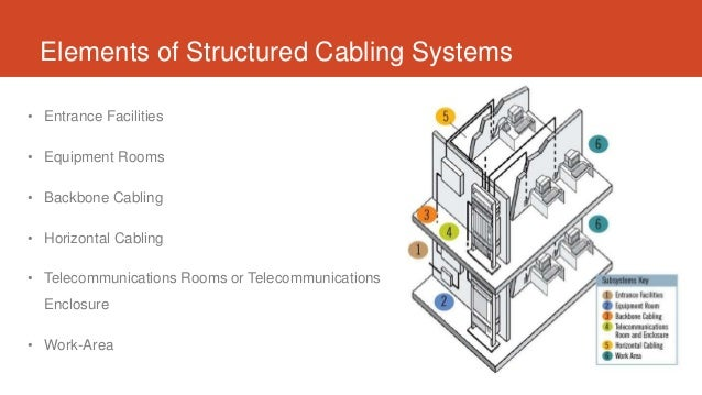 Admirable Structured Cabling Technologies For Networking Wiring Cloud Brecesaoduqqnet