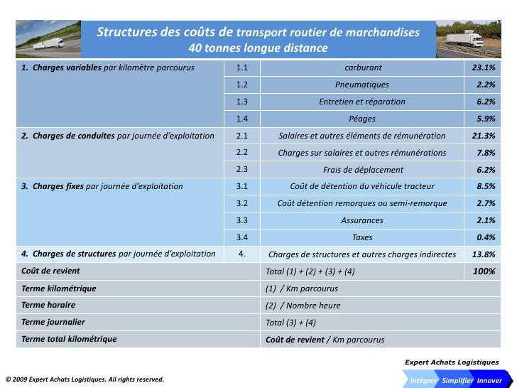 Transport Cost Structure.