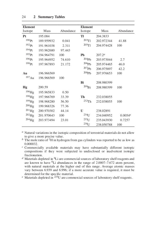 Tables of Spectral Data