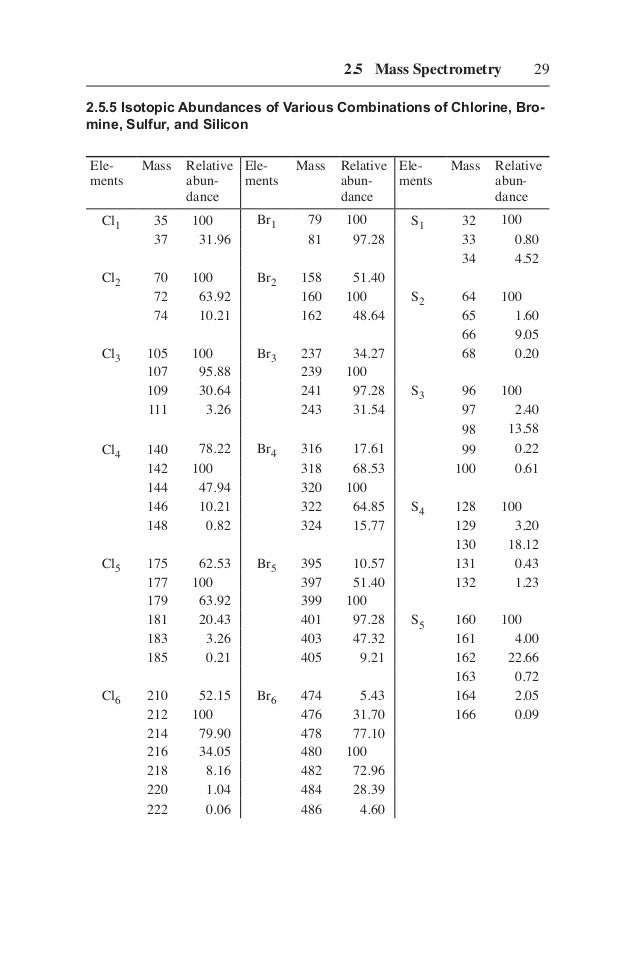 Structure determination of organic compounds tables of for Table th structure