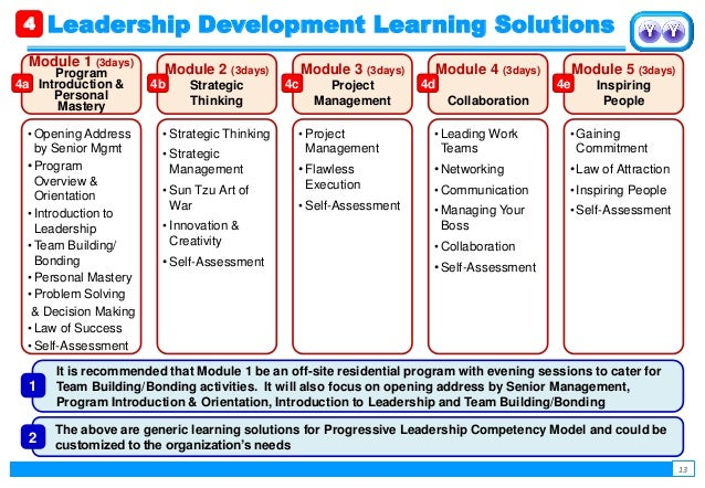 leadership development project In september 2003 the eciu launched the leadership development programme   to work in a multi-national project team focused on an issue of strategic.