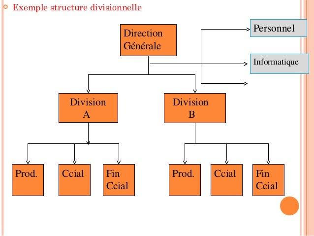 Structured Organisation