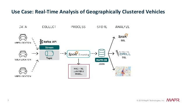 Analysis of Popular Uber Locations using Apache APIs:  Spark Machine Learning, Structured Streaming,  Kafka with MapR-ES and MapR-DB Slide 3
