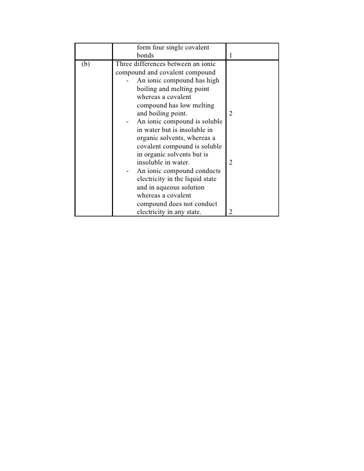 Essay type questions on market structure