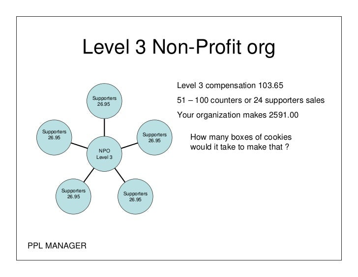 Structure For Non Profit Org