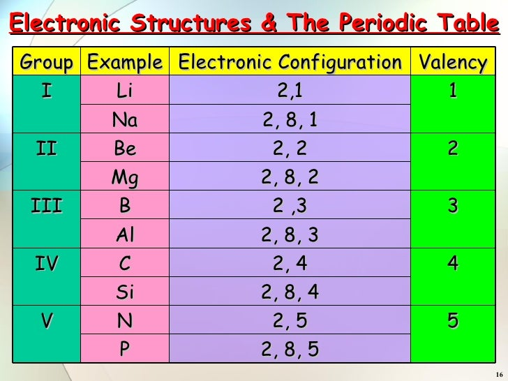 Structure Of Atoms Part 3 on Carbon Group Periodic Table