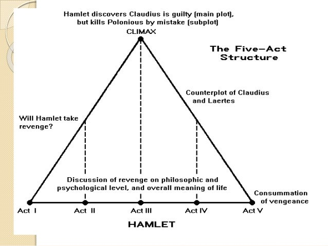 "hamlet a tragedy of failure Shakespeare's ""the tragedy of hamlet, the prince of hamlet is tragically doomed to failure to avenge from his uncle king claudius, the slayer of."
