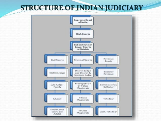 judicial system of india Home legal system of india much of the indian legal and judiciary system was based on the english law and the british judiciary principles aptly modified to suit.