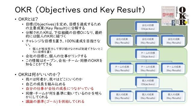 OKR (Objectives and Key Result) • OKRとは? • 目標(Objectives)を定め、目標を達成するため の主要成果(Key Result)に分解する • 分解されたKRは、下位組織の目標Oになり、最終 的に...