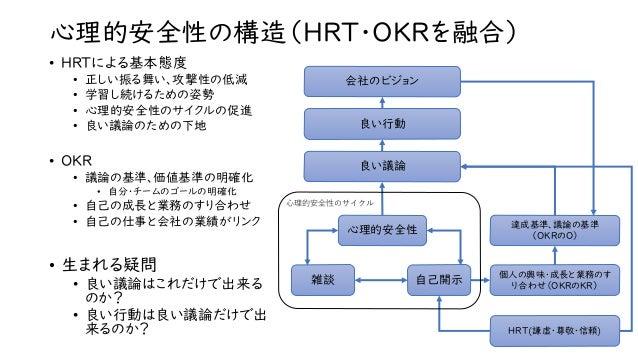 心理的安全性の構造(HRT・OKRを融合) • HRTによる基本態度 • 正しい振る舞い、攻撃性の低減 • 学習し続けるための姿勢 • 心理的安全性のサイクルの促進 • 良い議論のための下地 • OKR • 議論の基準、価値基準の明確化 • 自...