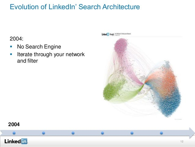 Evolution of LinkedIn' Search Architecture 2004:  No Search Engine  Iterate through your network and filter 12 2004