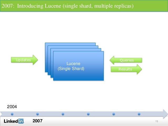 13 2004 2007 Lucene Lucene LuceneLucene (Single Shard) Updates Queries Results 2007: Introducing Lucene (single shard, mul...