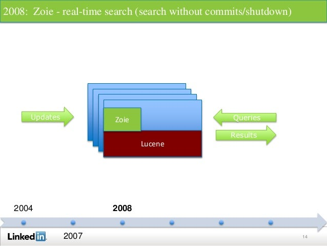 14 2004 2007 2008 Lucene Lucene Lucene Updates Queries Results Lucene Zoie 2008: Zoie - real-time search (search without c...
