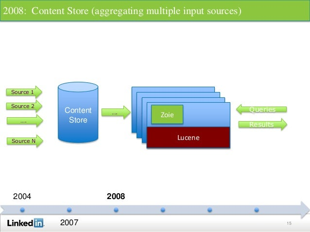 15 2004 2007 2008 Lucene Lucene Lucene Source 1 Queries Results Lucene Zoie Source 2 …. Source N Content Store …. 2008: Co...