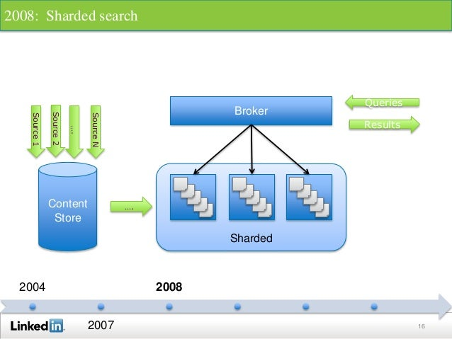16 2004 2007 2008 Source1 Queries Results Source2 …. SourceN Content Store …. Sharded Broker 2008: Sharded search