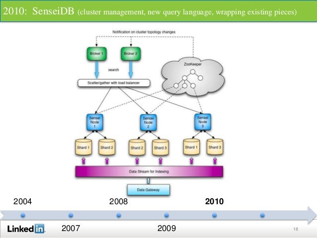 18 2004 2007 2008 2009 2010 2010: SenseiDB (cluster management, new query language, wrapping existing pieces)
