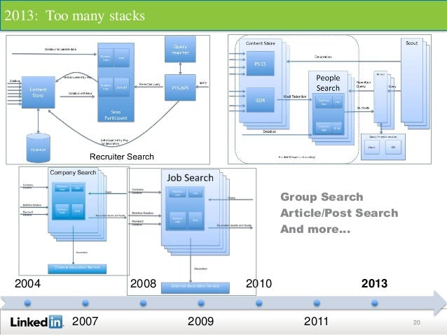 20 2004 2007 2008 2009 2010 2011 2013 2013: Too many stacks Group Search Article/Post Search And more…